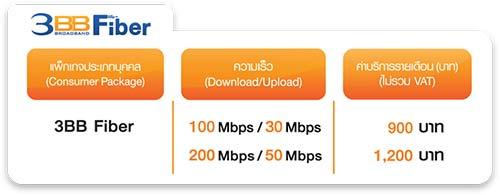 3BB Fiber FTTx แพ็กเกจ
