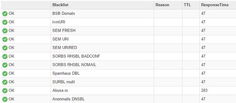 วิธีตรวจสอบ Blacklists ของระบบอีเมล (Mail Server)